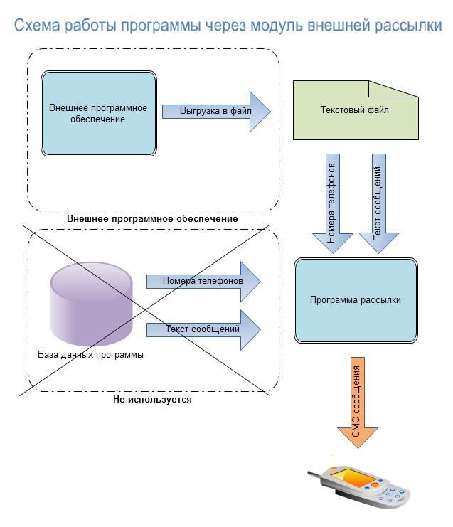 Схема работы программы через